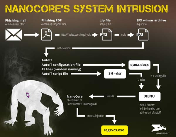 NanoCore's System Instrusion