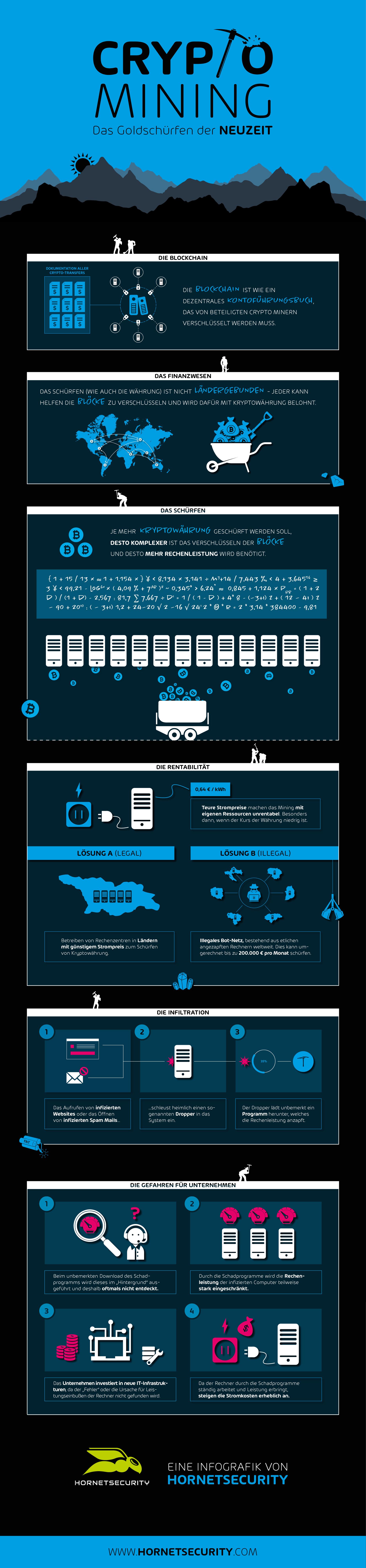Crypto Mining Infografik von Hornetsecurity