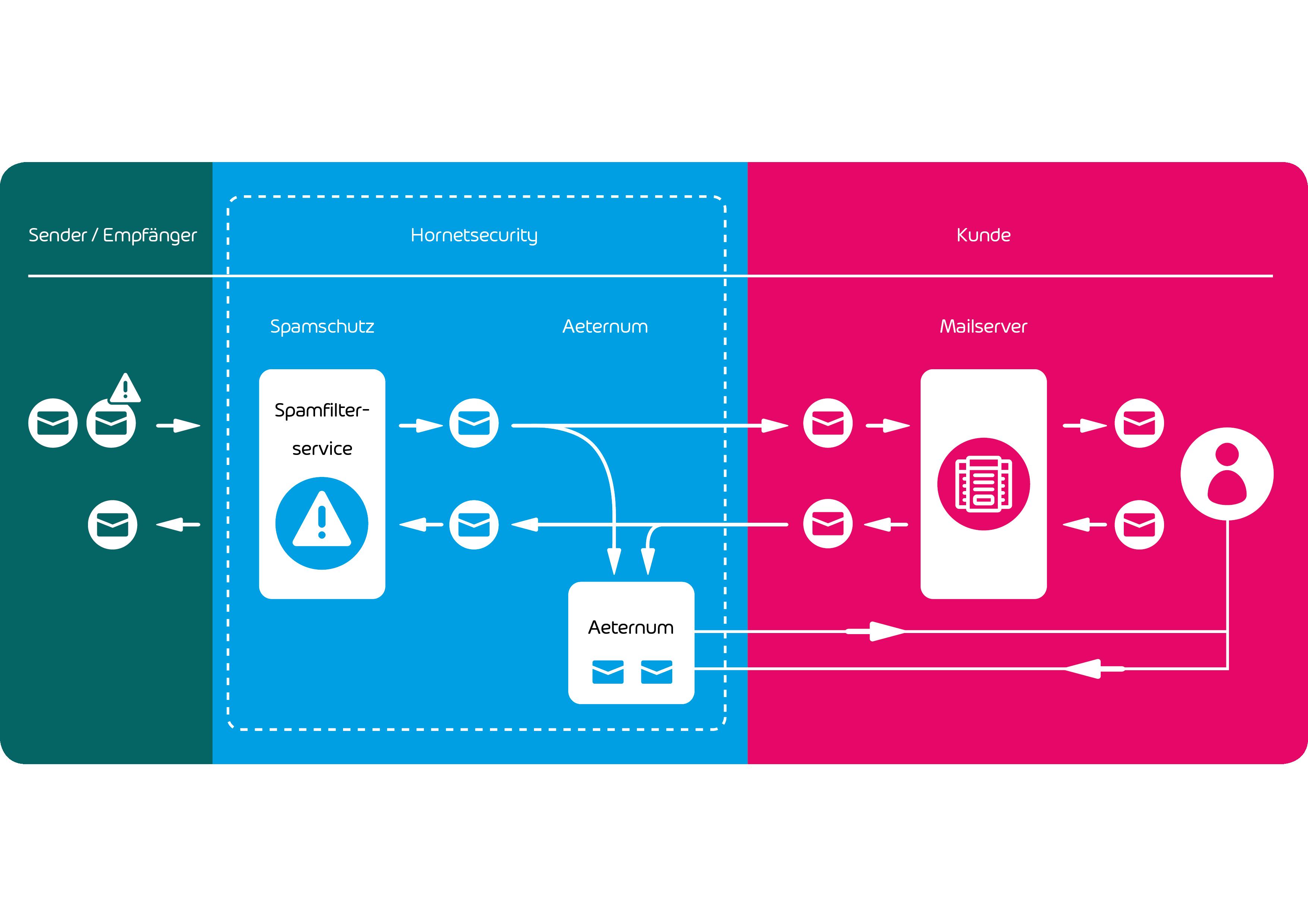 E-Mail Archivierung Schaubild zur Erläuterung der Funktionsweise