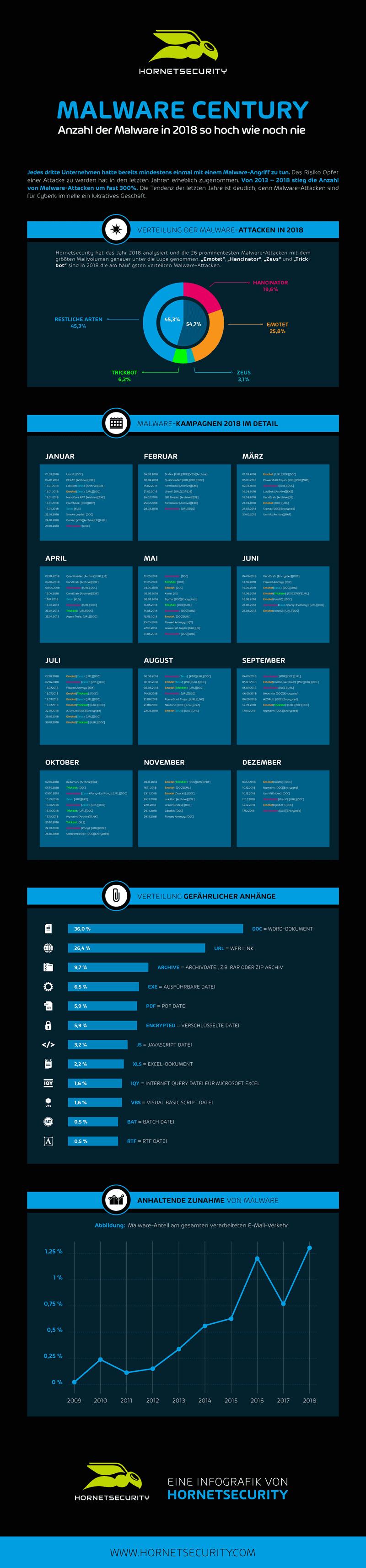 Malware Entwicklung 2018 - Infografik von Hornetsecurity