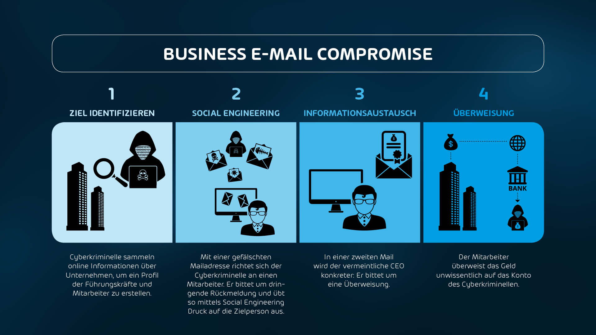 Business E-Mail Compromise einfach erklärt