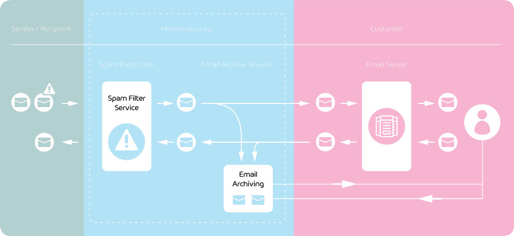Integration of email archiving into the email management system