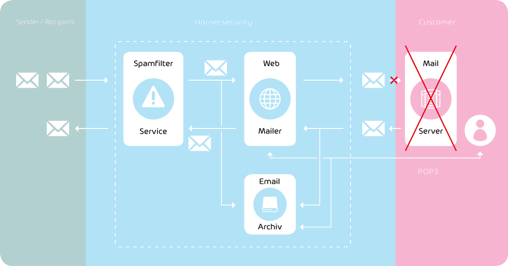 Integration of the Email Continuity Service into the email management system
