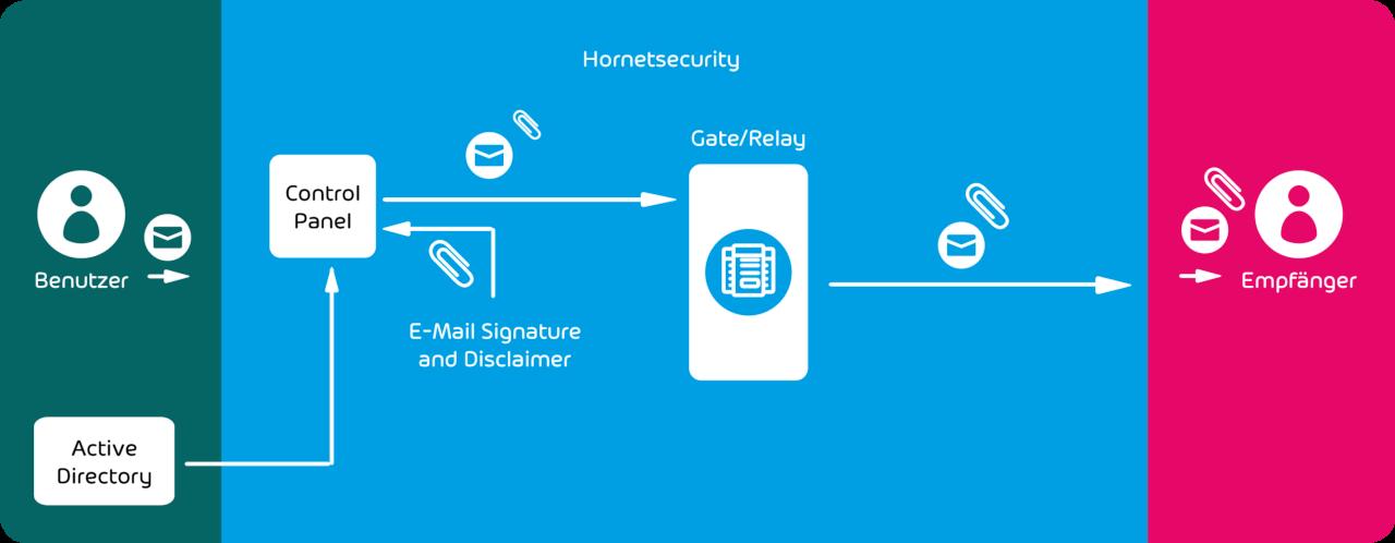 E-Mail Signatur für Unternehmen