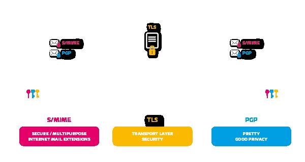 Encryptie van de transportroute en de e-mail zelf