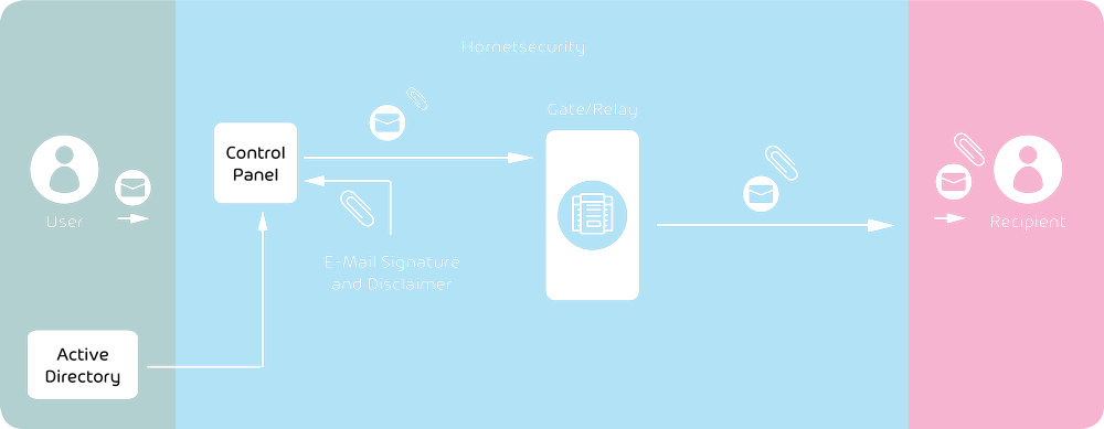 Integration of Signature and Disclaimer into the email management system