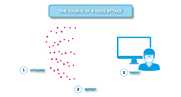 DDoS Attack - Protection with spamfilter