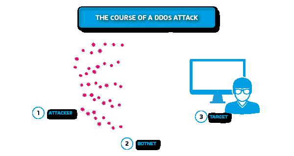 Het verloop van een DDOS-aanval