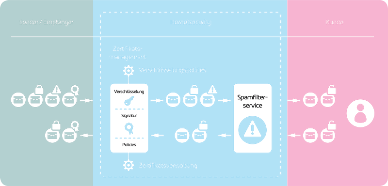 Funktionsweise von Hornetsecurity Email Encryption