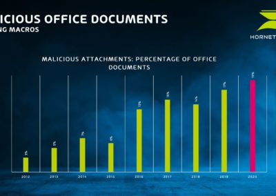 malicious attachments: percentage of office documents