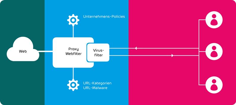Webfilter für Unternehmen | Cloud Security
