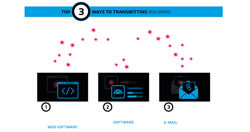 Malware Transmitting Ways