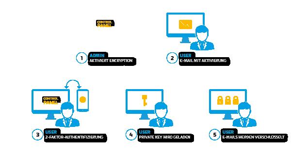 Einfache Aktivierung & sichere Verwaltung von 365 Total Encryption
