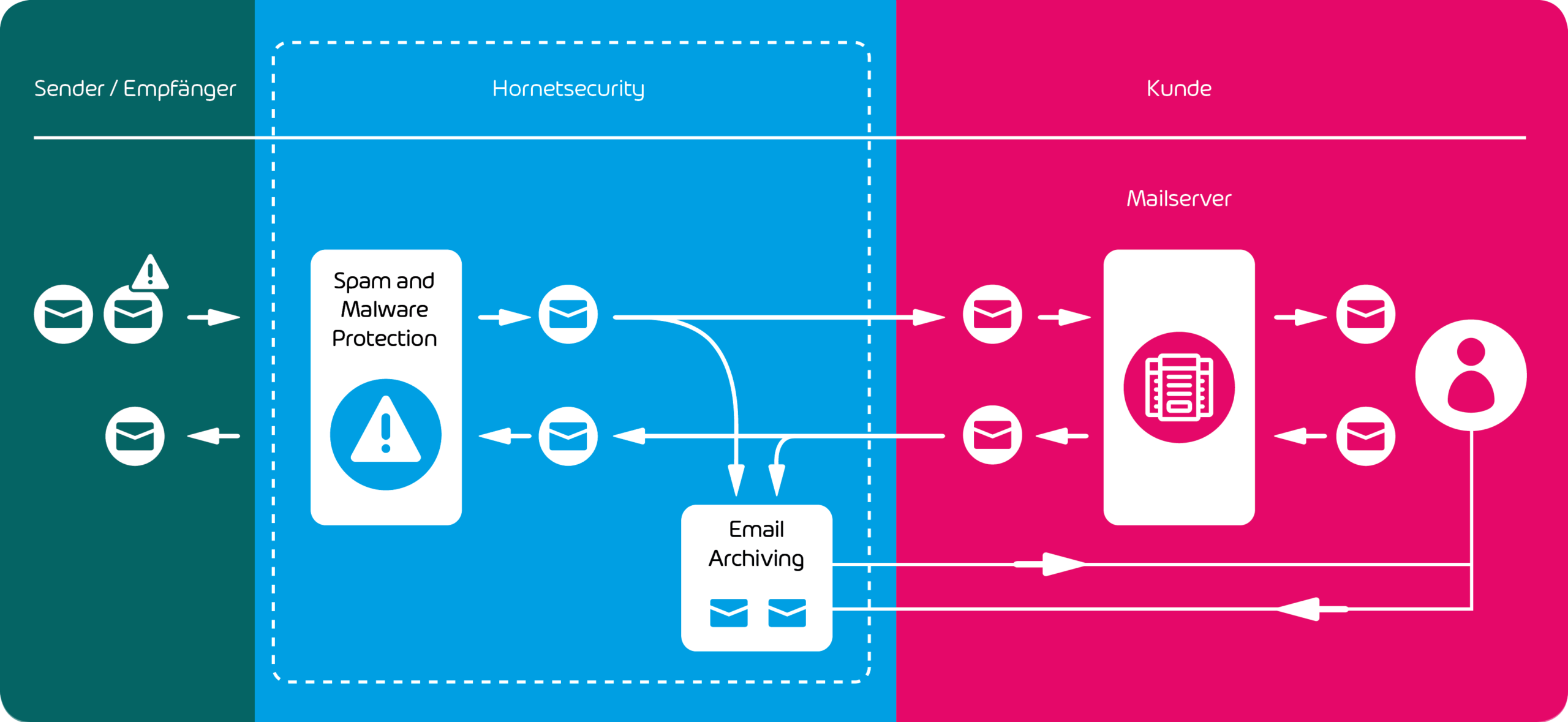 Grafik zur Integration von Email Archiving im E-Mail Management System