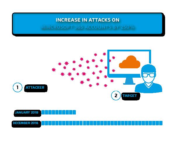 Anstieg der Attacken auf Microsoft 365 Konten