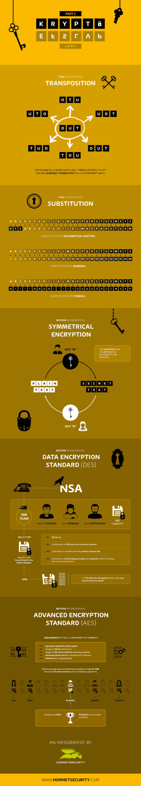 document-infographic-cryptography-part2-en