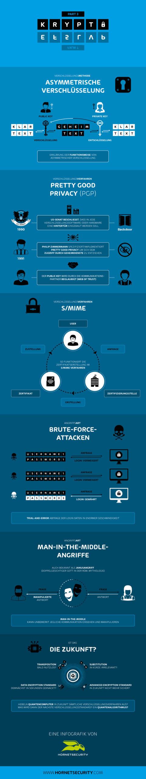 Eine Reise durch die Geschichte der Kryptografie - Infografik von Hornetsecurity