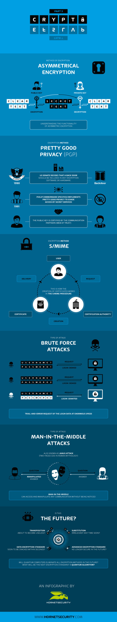 A journey through the history of cryptography - infographic from Hornetsecurity