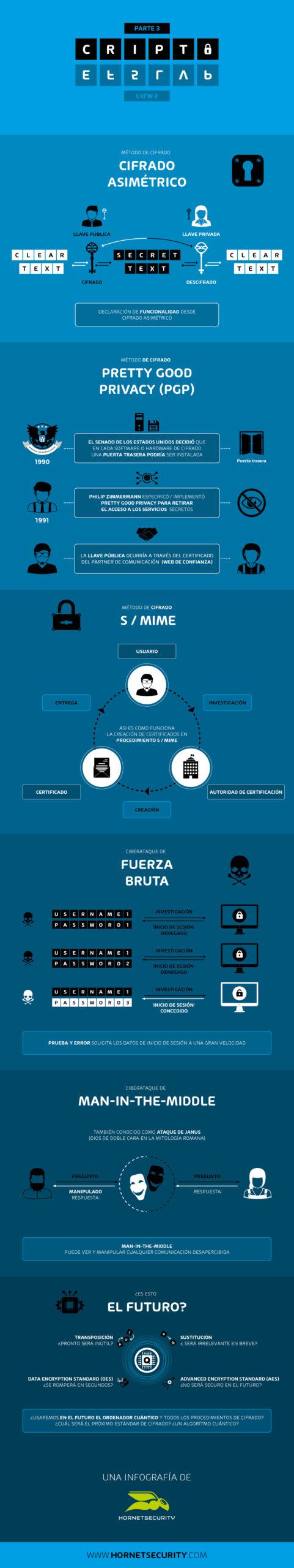 Un viaje a través de la historia de la criptografía - Infografía de Horntsecurity