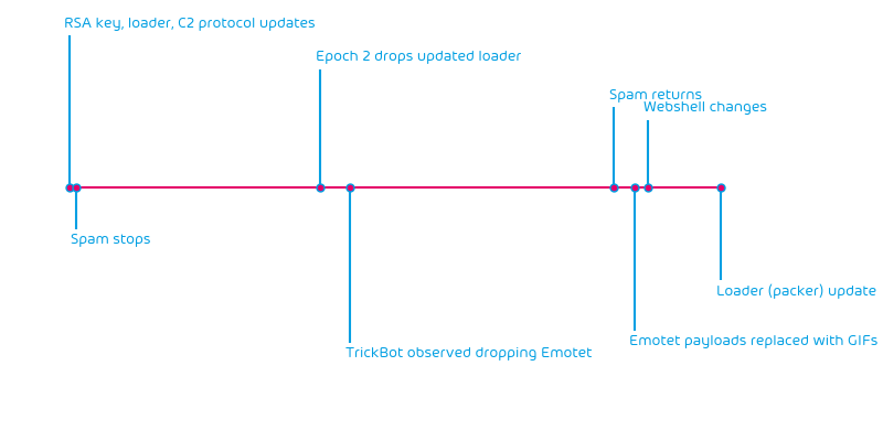 Emotet event timeline