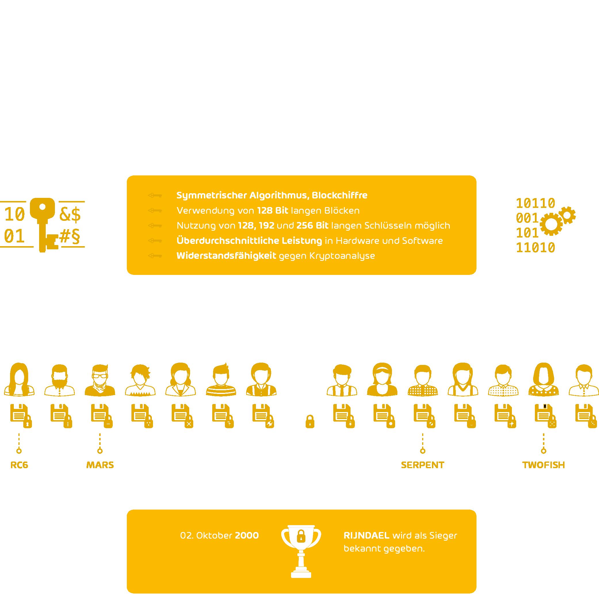 Advanced Encryption Standard erklärt