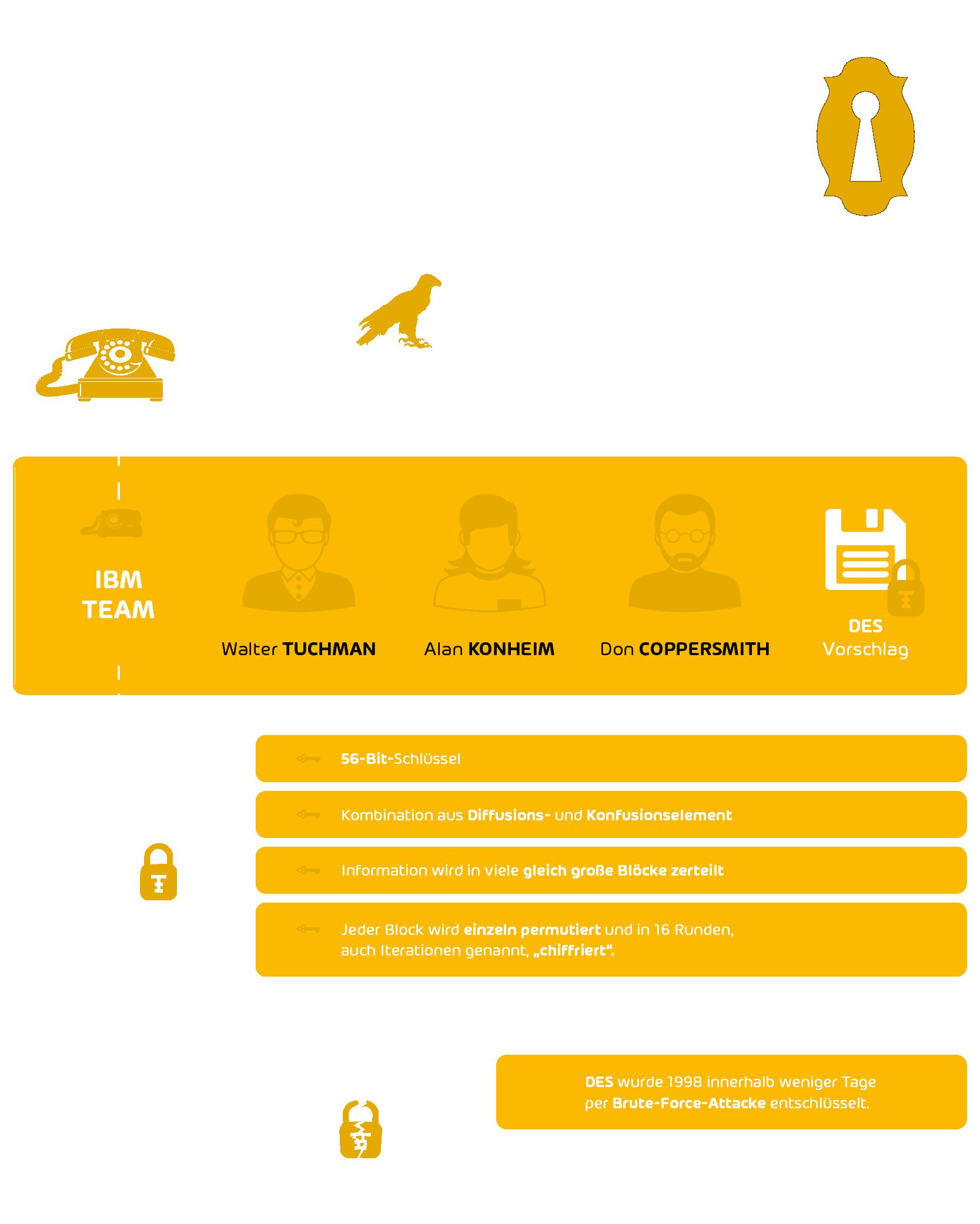 Data Encryption Standard erklärt