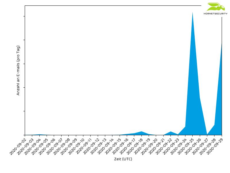 Distribución de Malspam Emotet en todo el mundo HSE