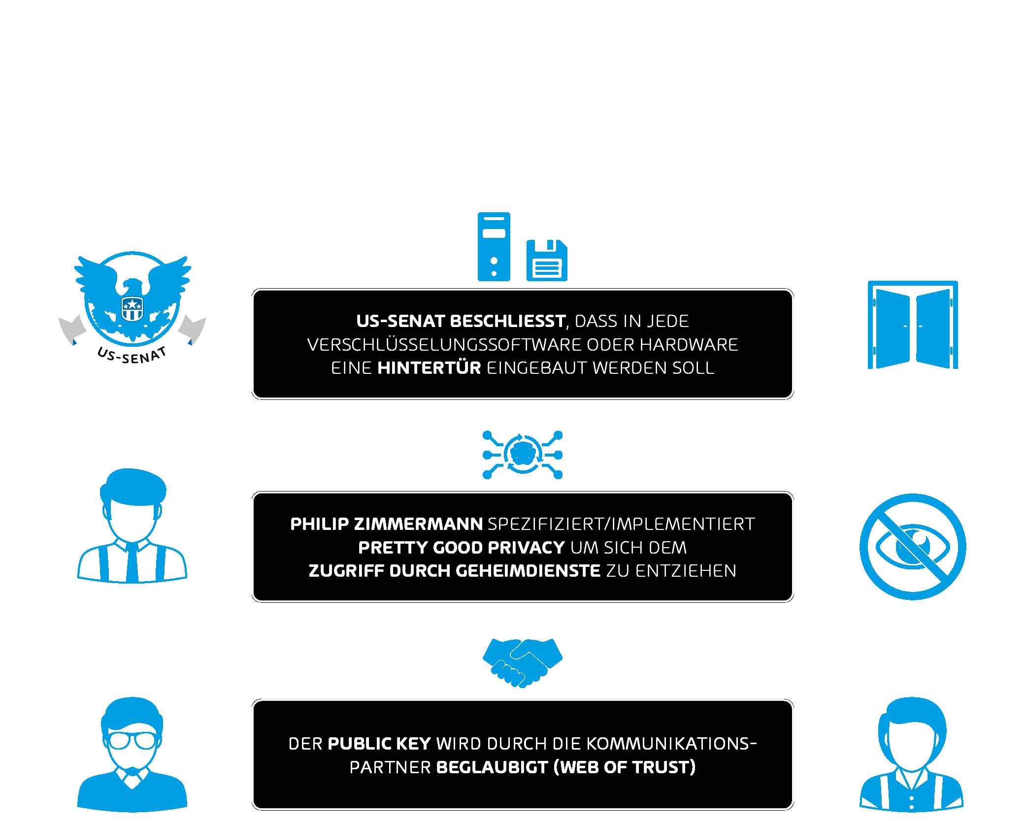 Pretty Good Privacy (PGP) erklärt