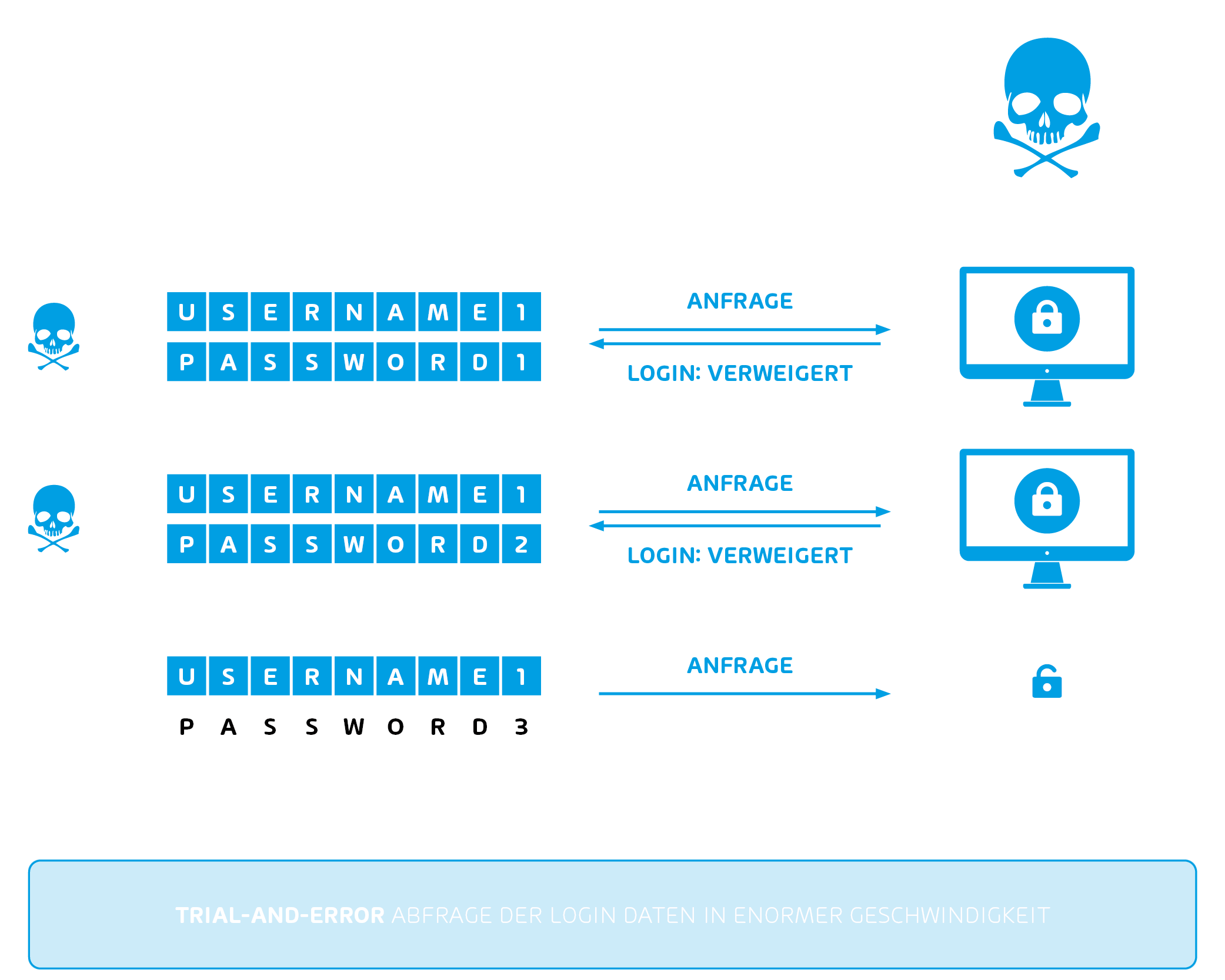Brute-Force-Attacken erklärt