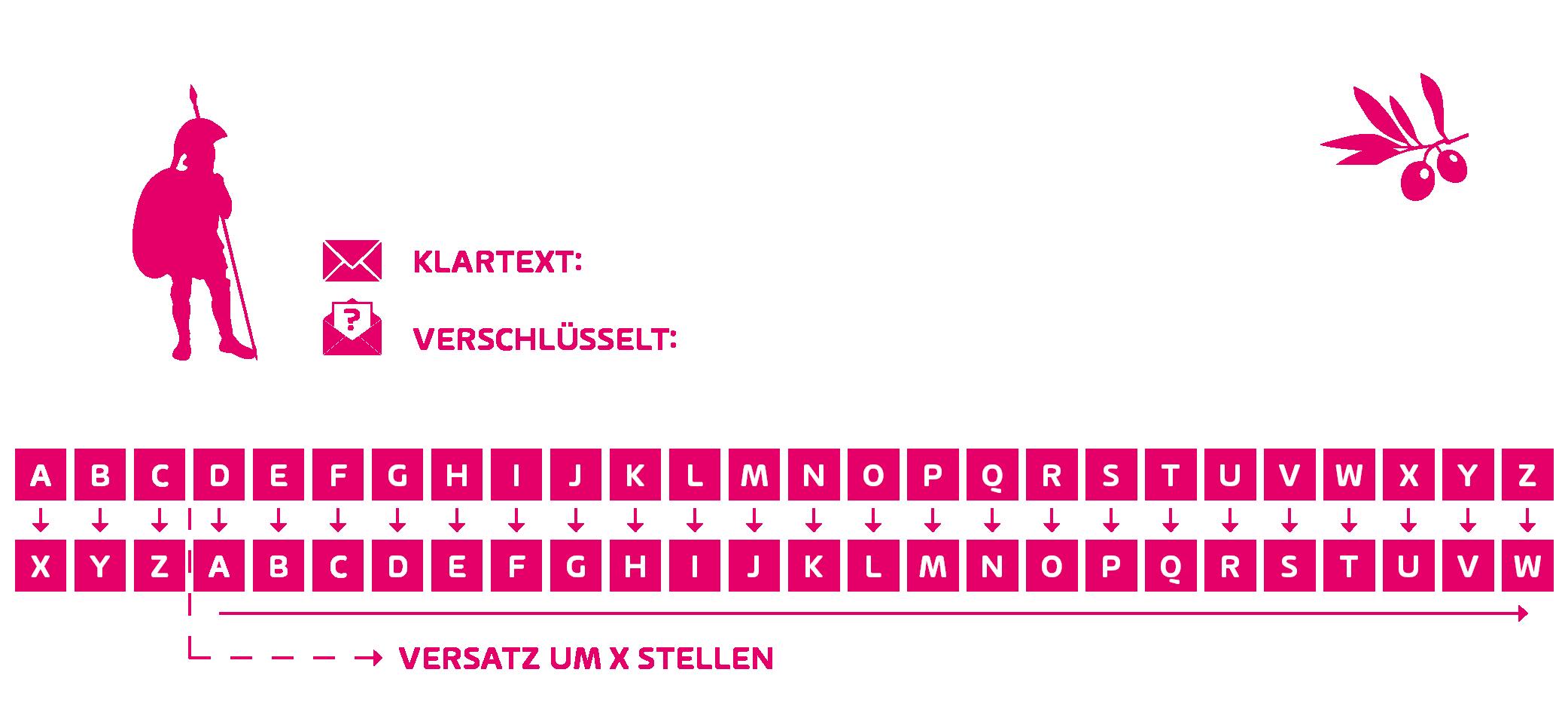 Cäsar Chiffre erklärt