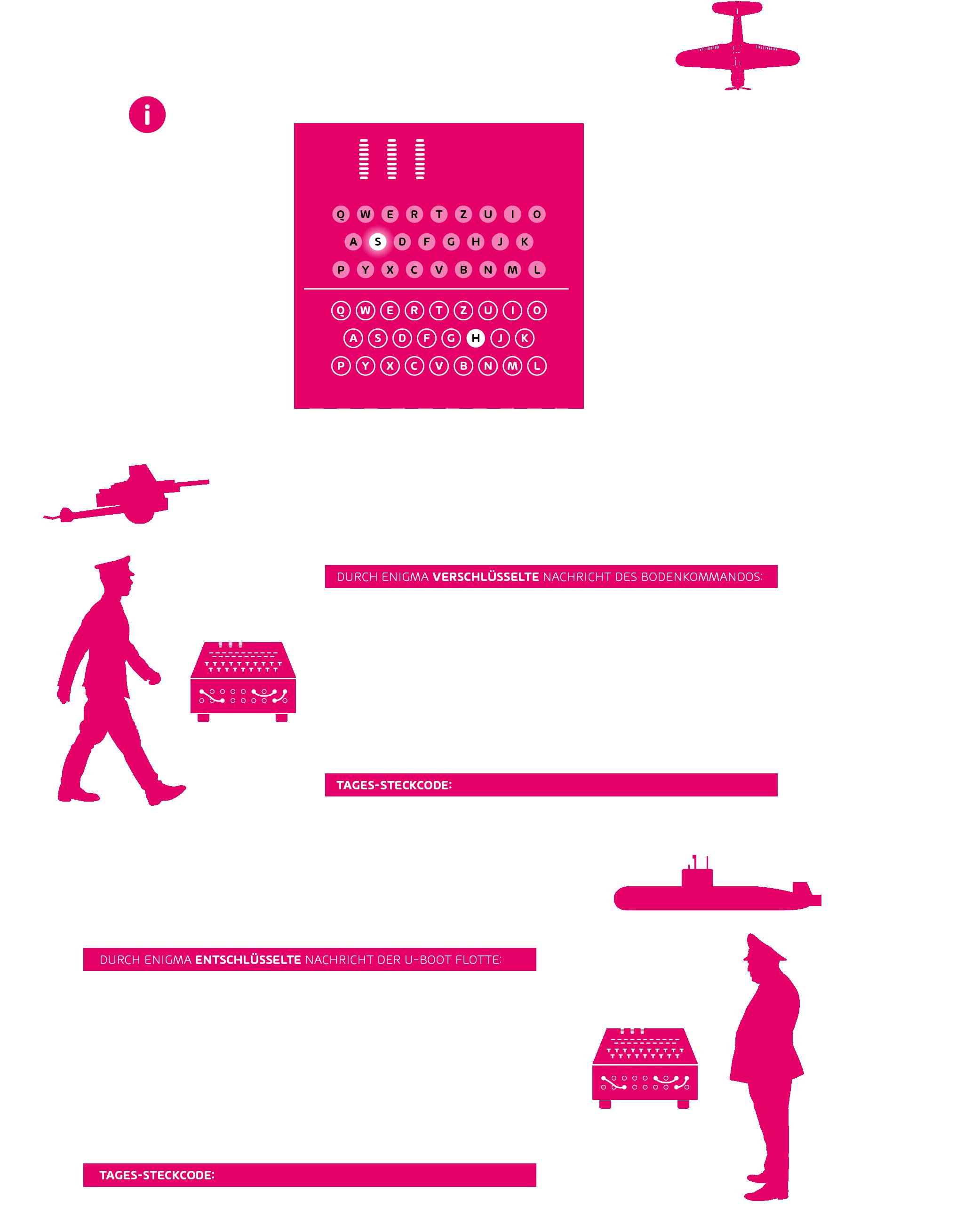 Enigma-Code und Turing-Maschine erklärt