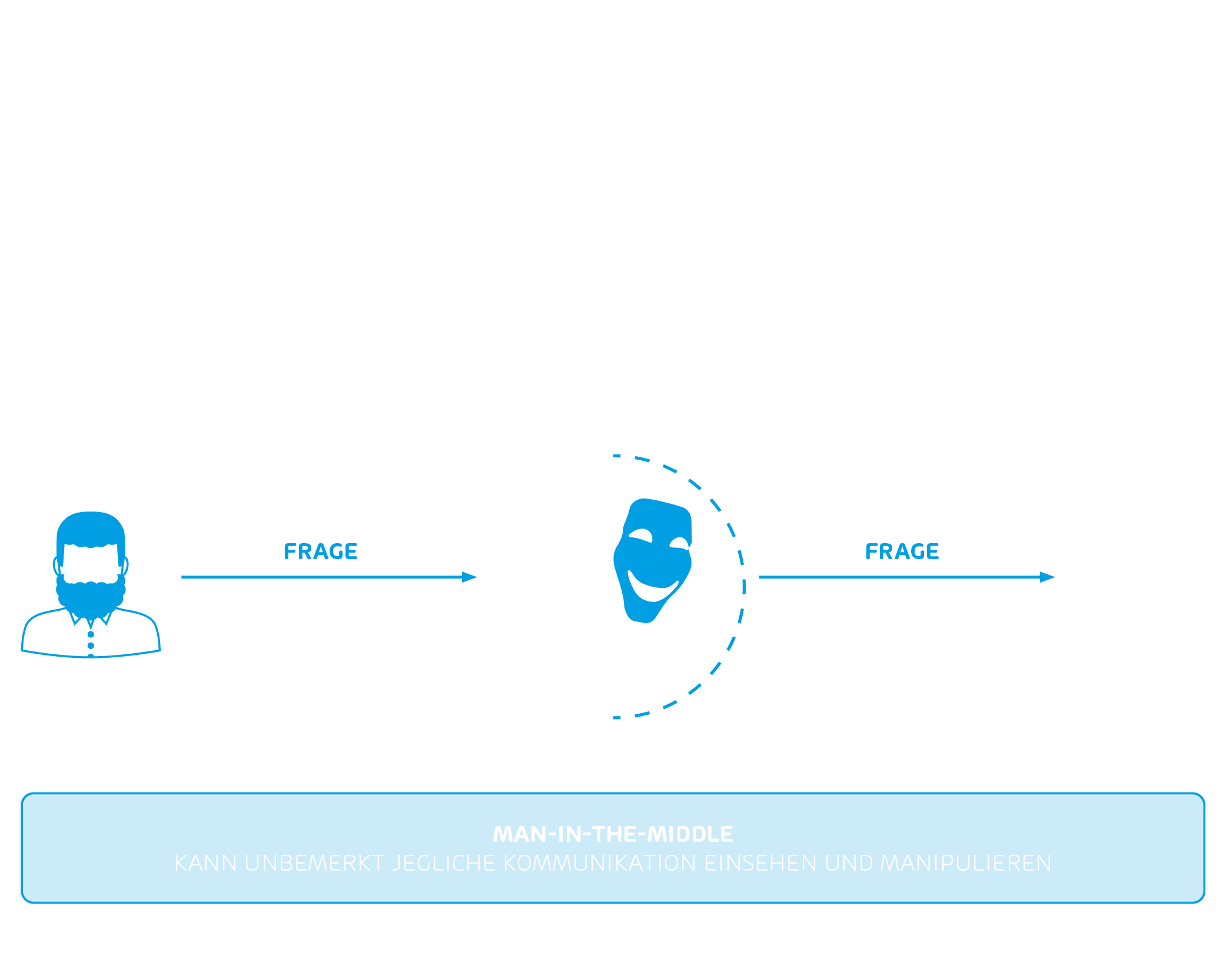 Man in the Middle Angriffe erklärt