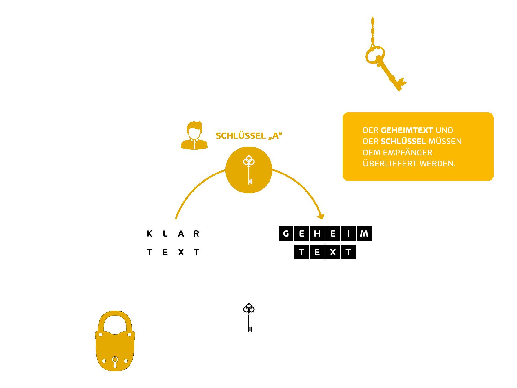 Symetrische Verschlüsselung erklärt