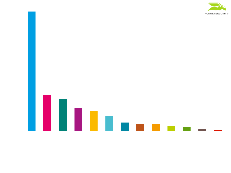 Victim distribution on ransomware leak sites