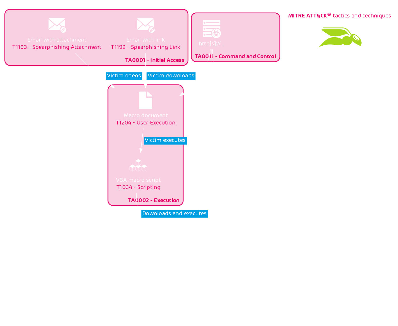 Infection chain of email-based ransomware attack