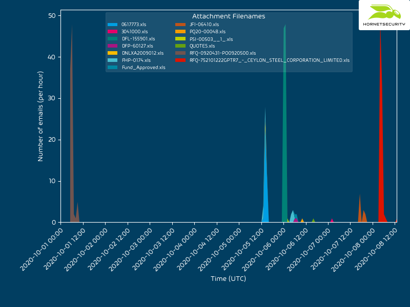 Timeline of different VBA purging attachments used in the on going campaign