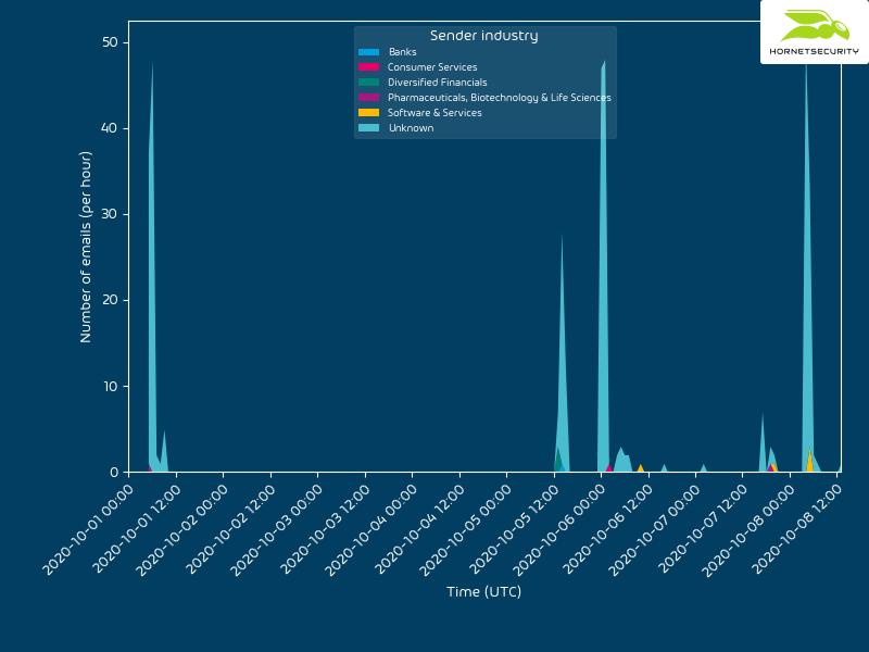 Timeline of senders by industry sending the VBA purging campaing