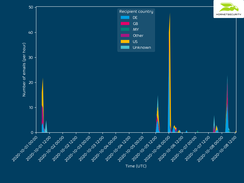 Timeline of recipients by country targeted in the VBA purging campaing