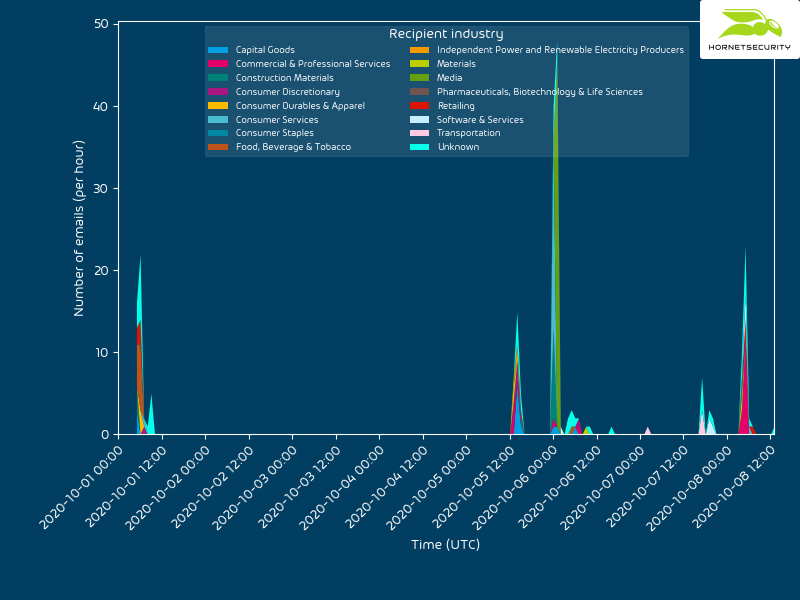 Timeline of recipients by industry targeted in the VBA purging campaing