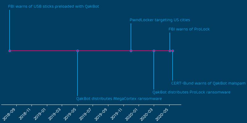 QakBot event timeline