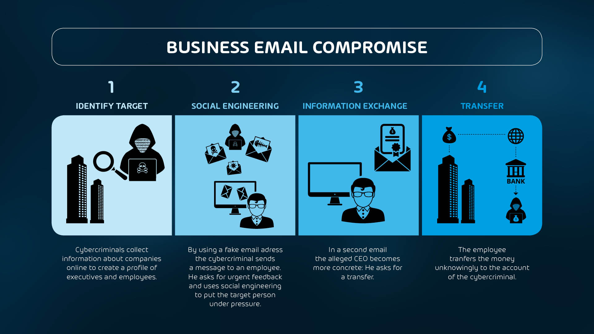 Infographic about business email compromise