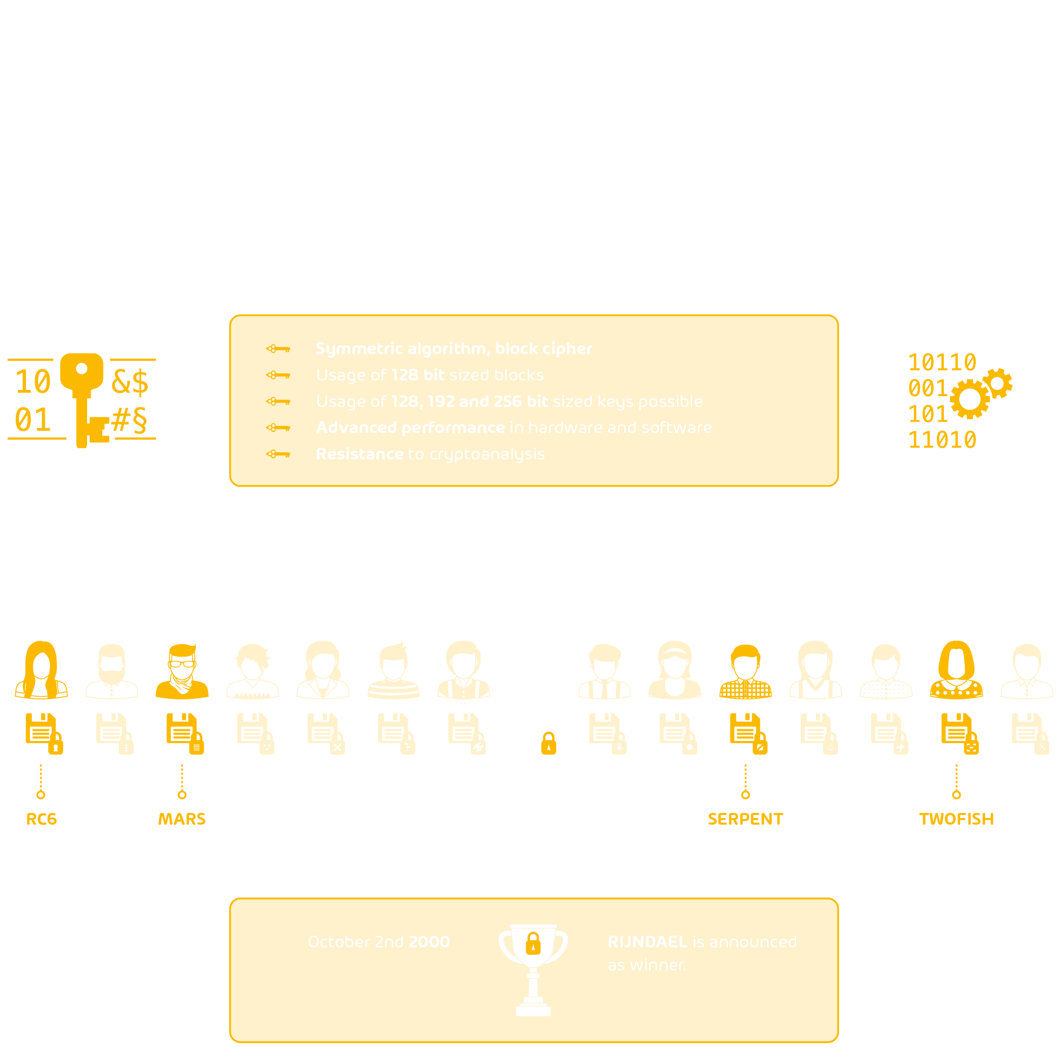 Infographic about Advanced Encryption Standard