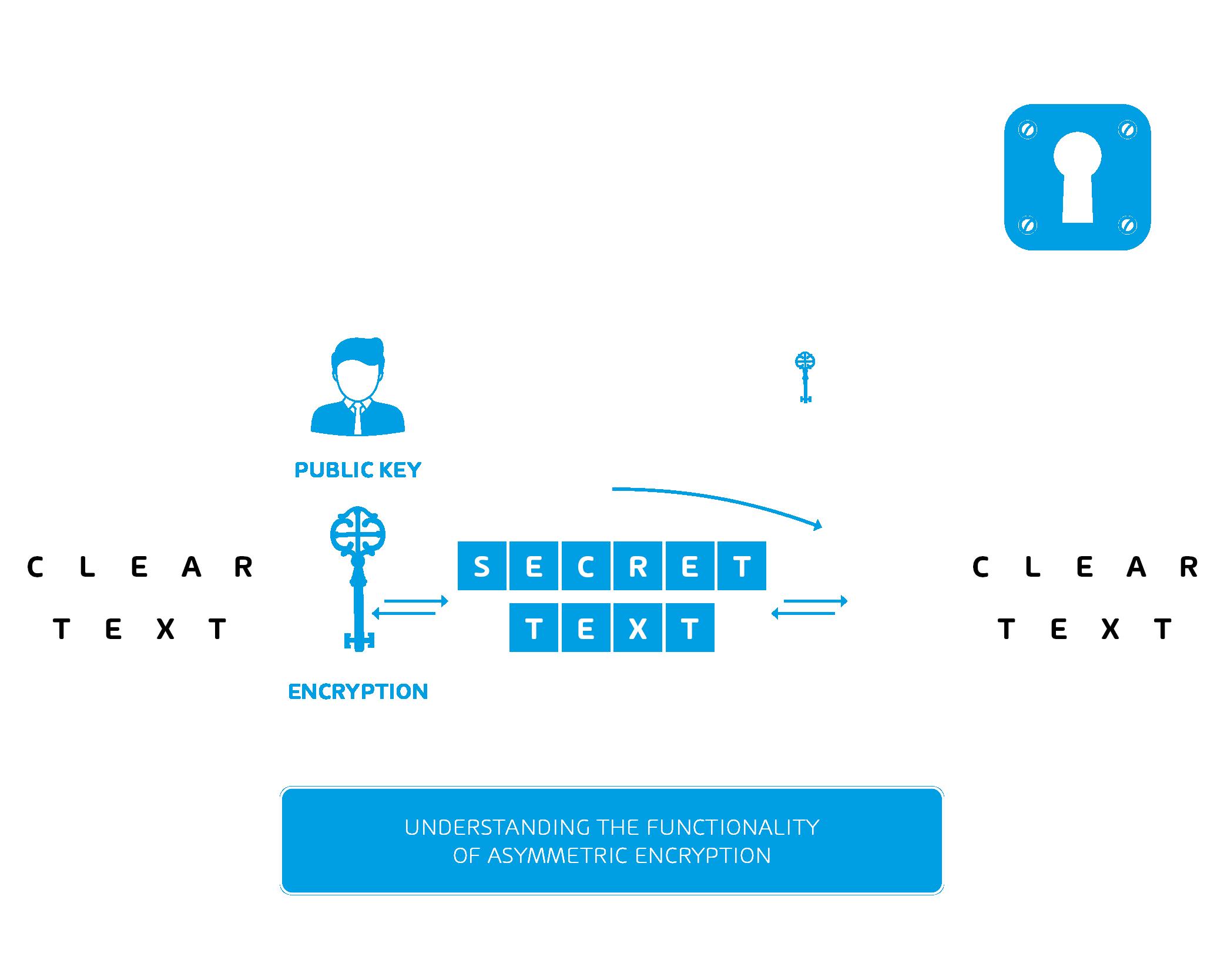 Infographic about Asymmetric Encryption