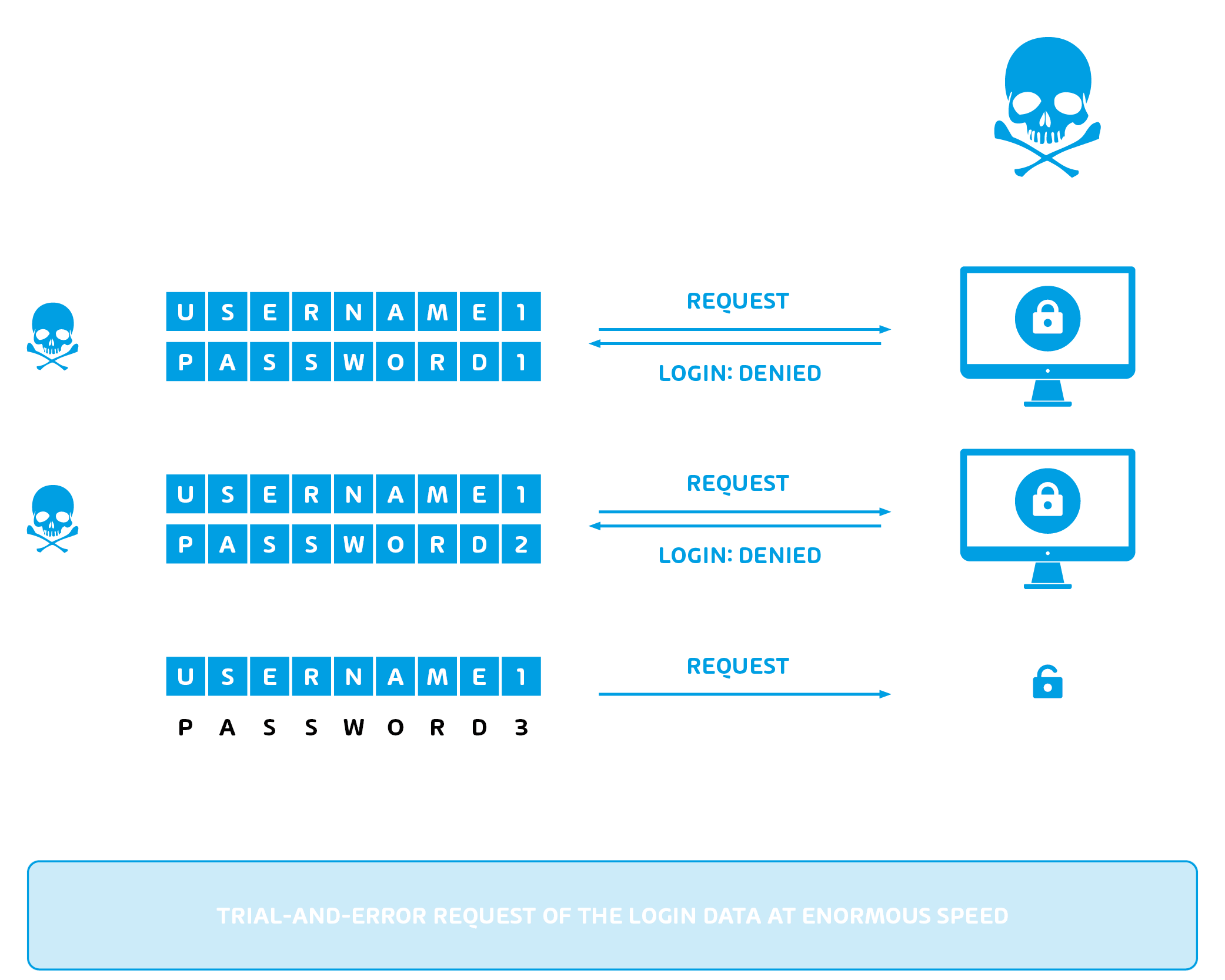 Infographic about Brute Force Attacks