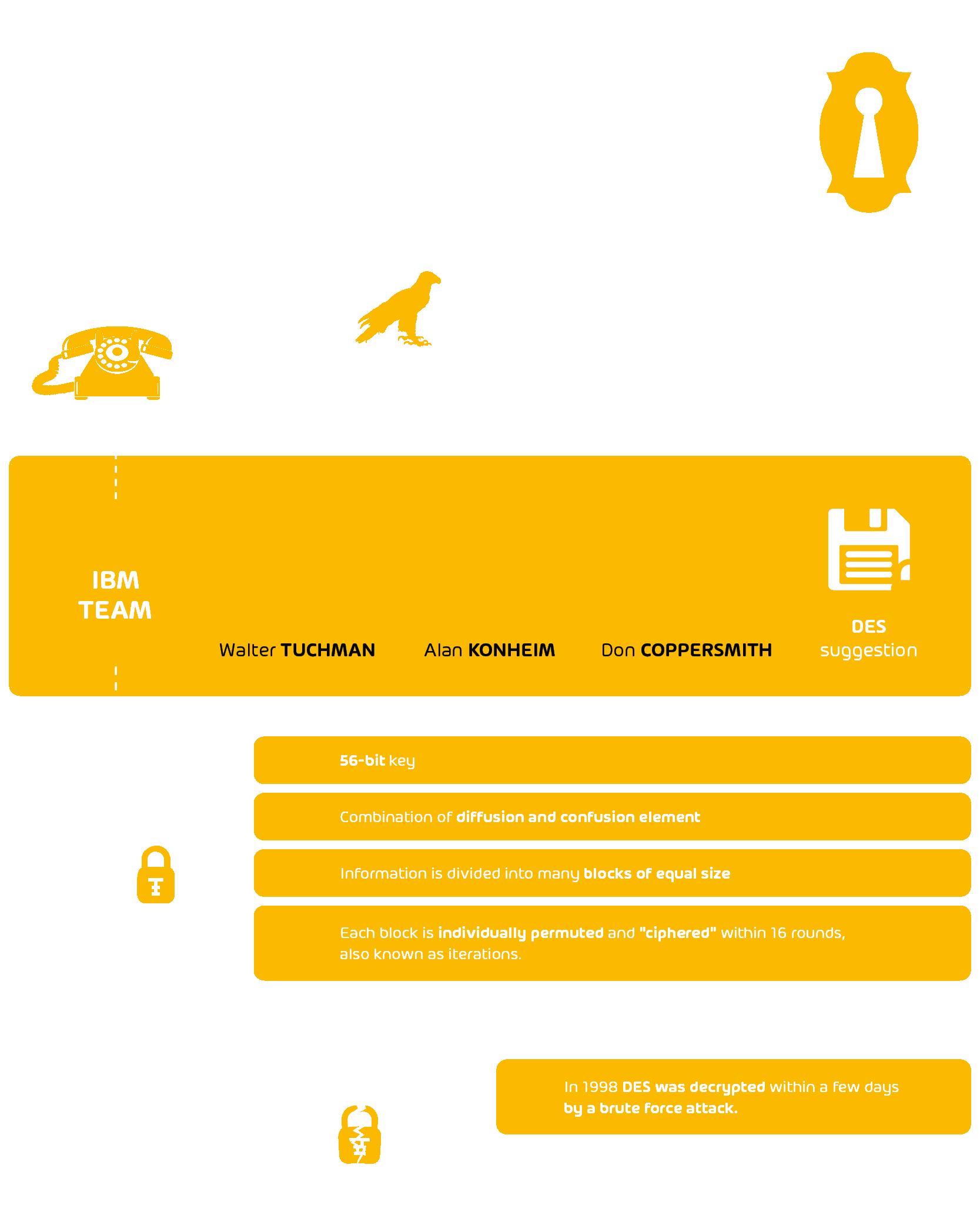 Infografía Data Encryption Standard