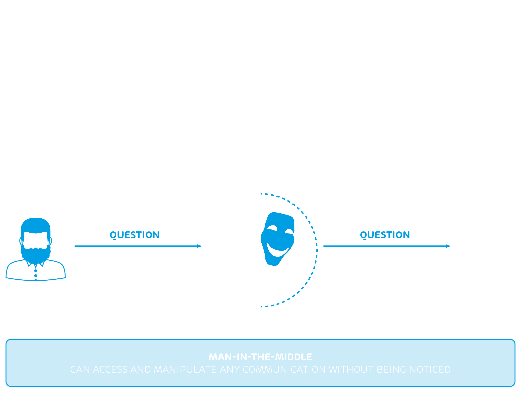 Infographic about Man in the Middle Attacks