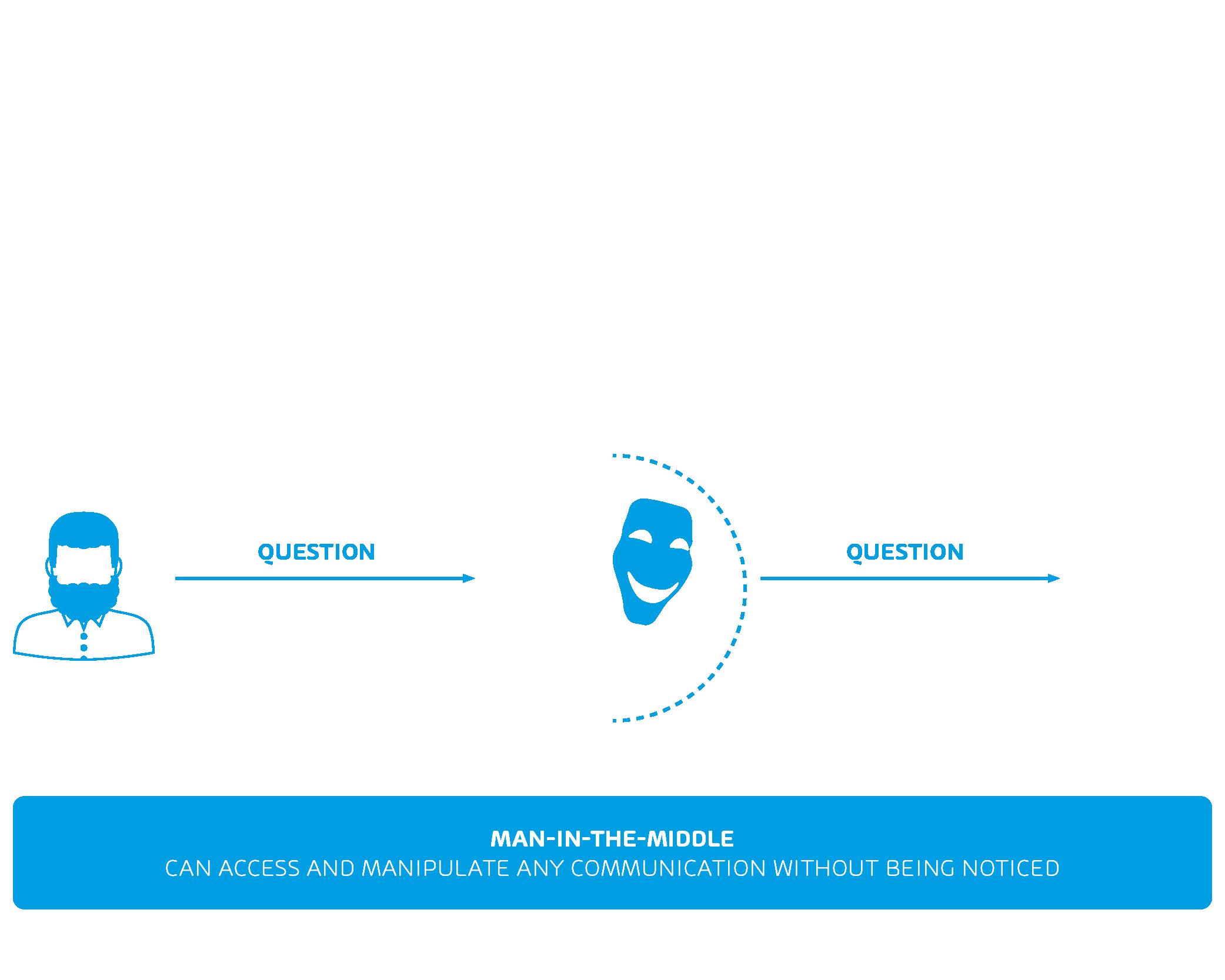 Infografía sobre ataques de Man in the Middle