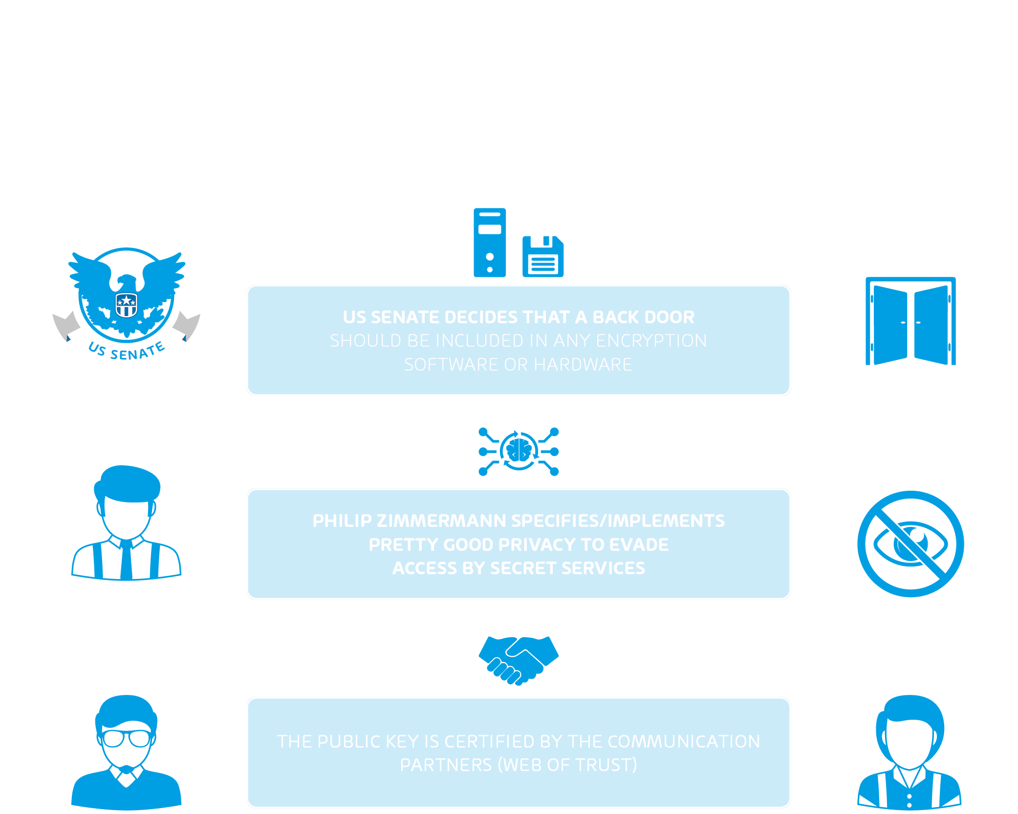 Infographic about PGP (Pretty Good Privacy)