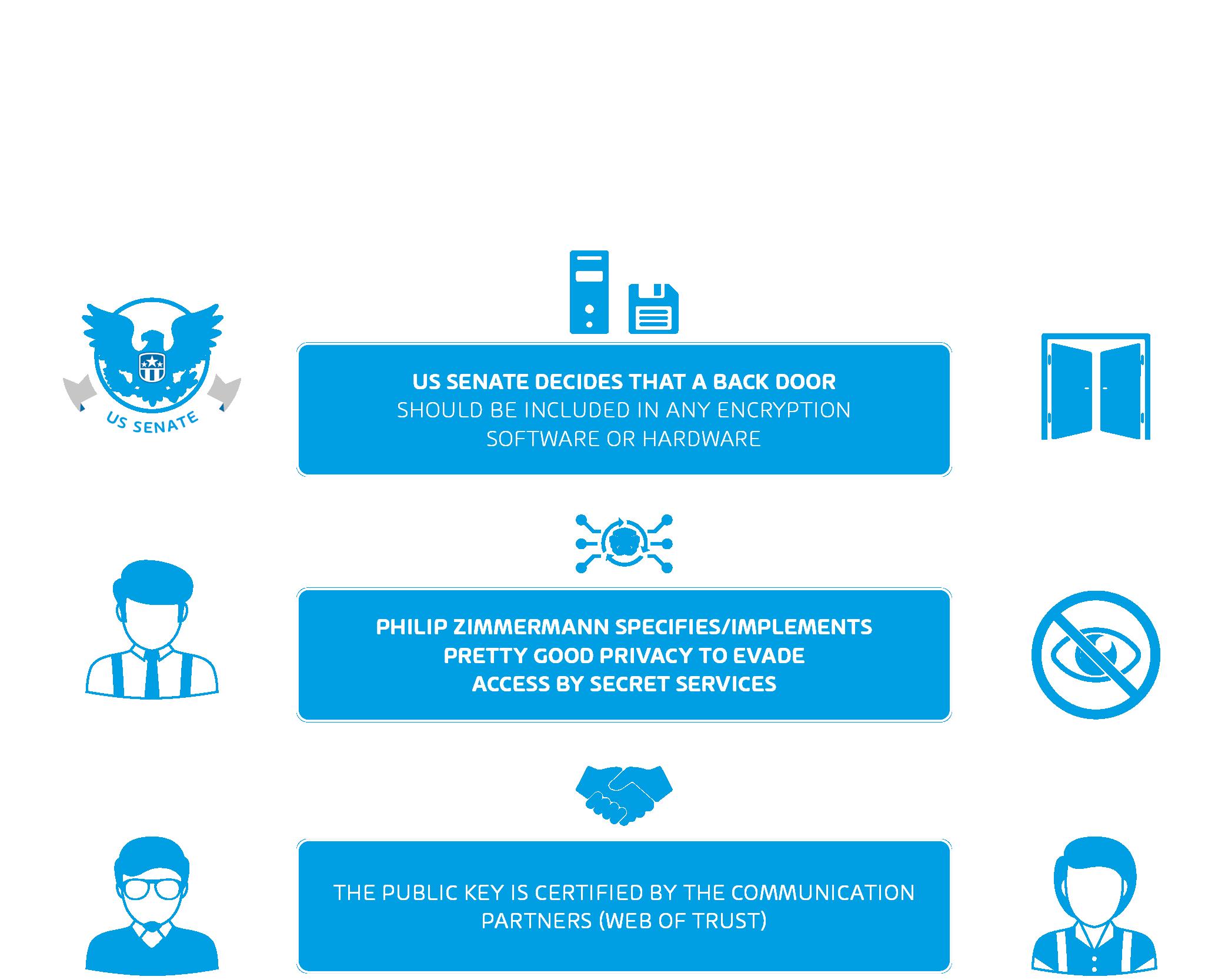 Infografía sobre PGP (Pretty Good Privacy)