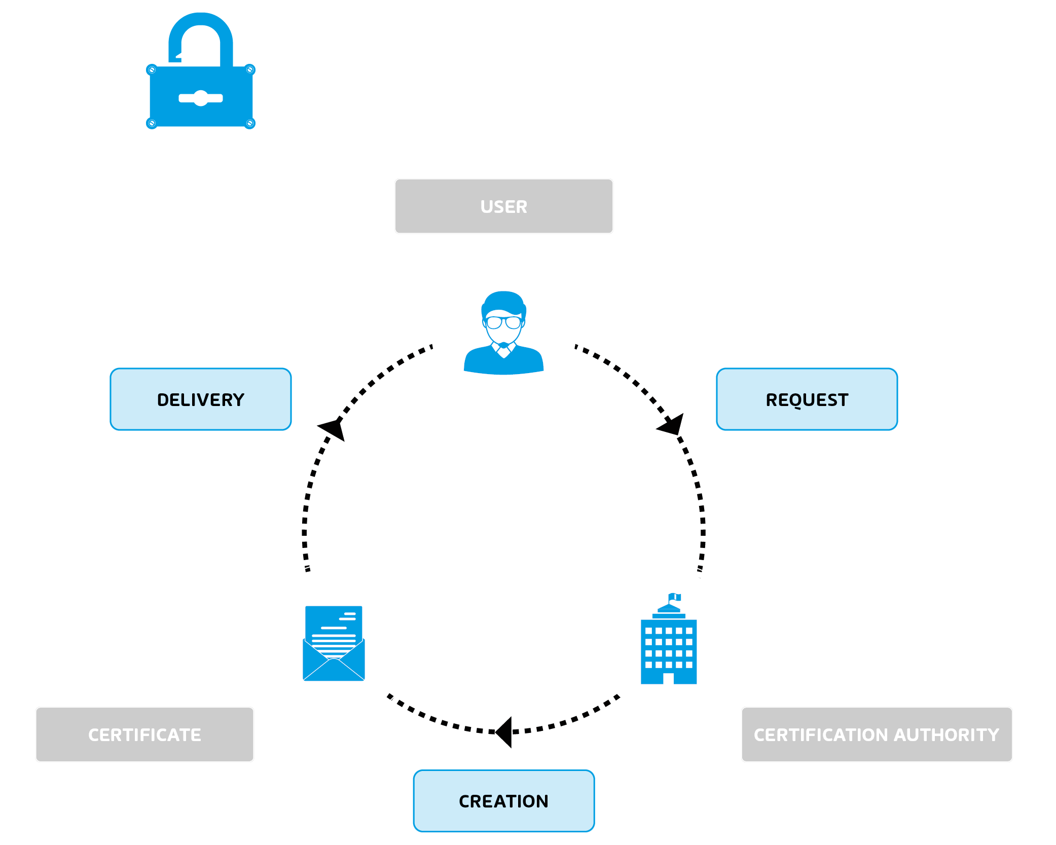 Infographic about S/MIME